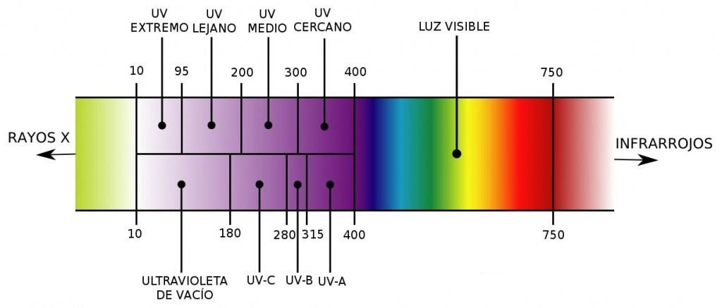 espectro_de_luz